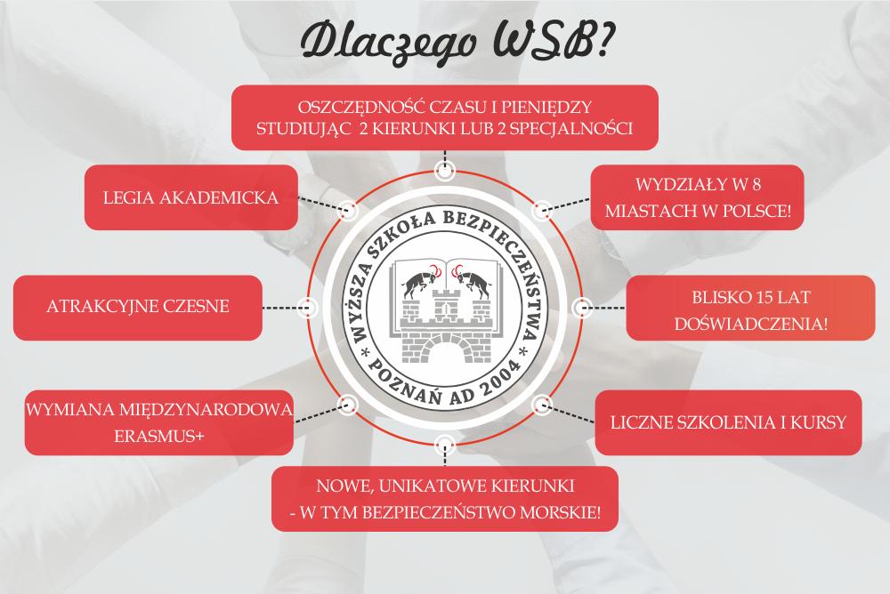 Dlaczego WSB? atrybuty Wyższej Szkoły Bezpieczeństwa